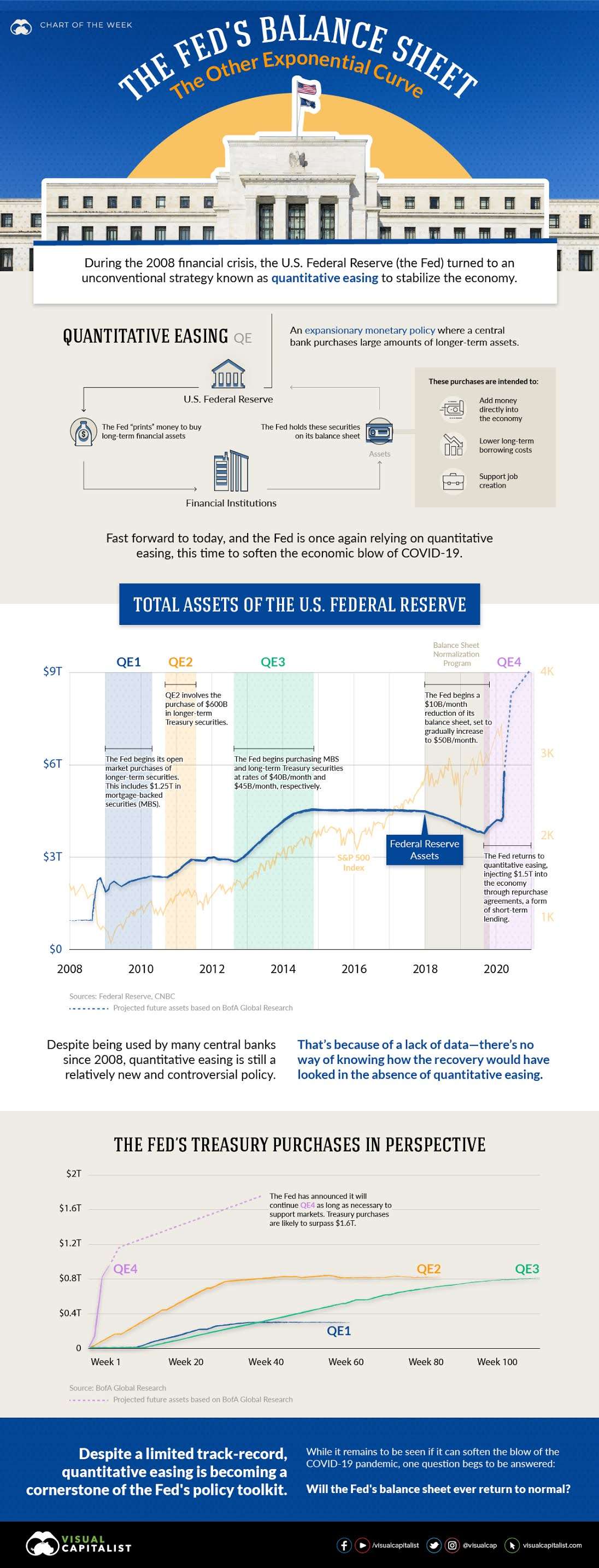 The Fed's Balance Sheet: The Other Exponential Curve #infgraphic