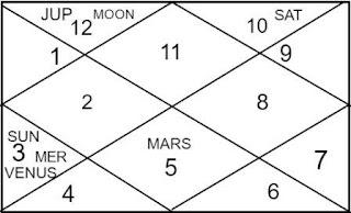 India horoscope
