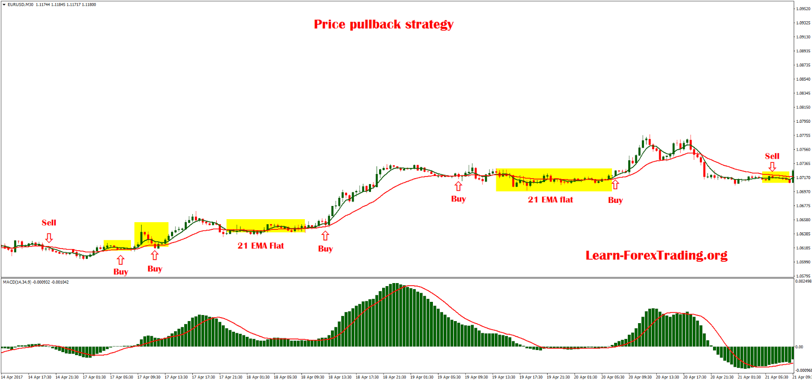 Pullback forex strategy