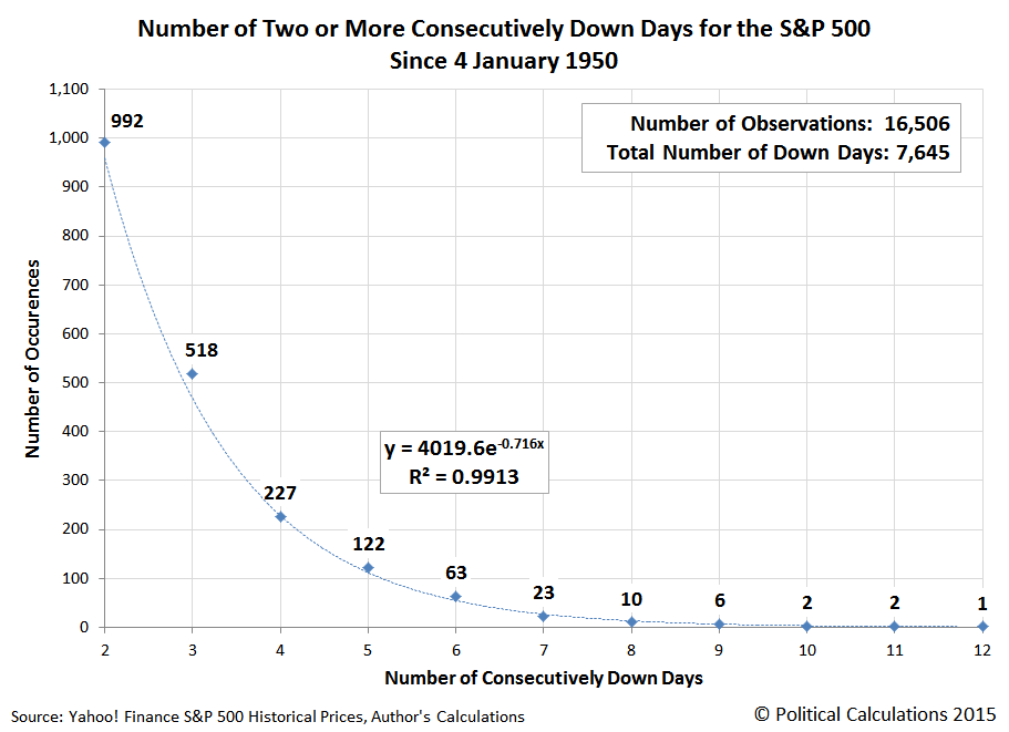 Number of Two or More Consecutively Down Days for the S&P 500, 4 January 1950 through 7 August 2015