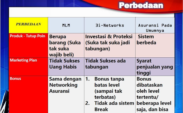 Silahkan simak gambar tabel yang menjelaskan Apakah 3i Networks itu MLM atau Bukan dan apa perbedaanya 3i-Networks dengan MLM dan Agen Asuransi Biasa.