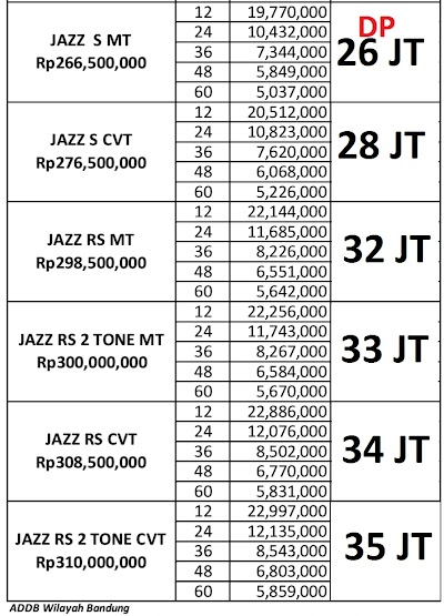 Paket Kredit Honda Jazz November Dp 26 jtan