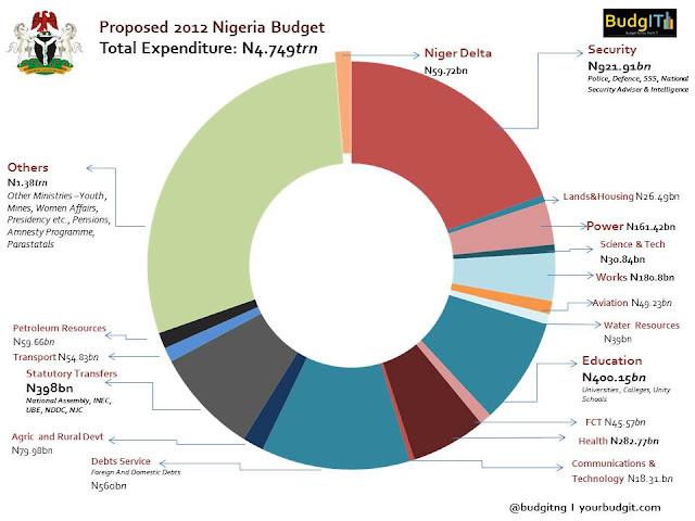 NIGERIA 2012 BUDGET MADE SIMPLE