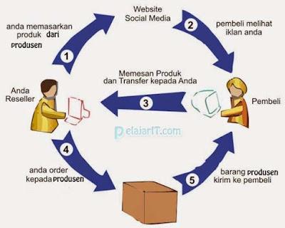 Bisnis Online Cocok Untuk Mahasiswa