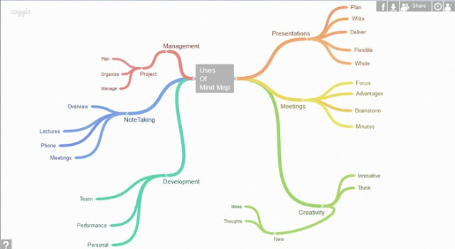 Mind map Google, bản đồ tư duy Google