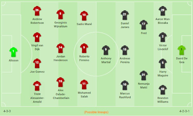 Prediksi Liverpool vs Manchester United — 19 Januari 2020