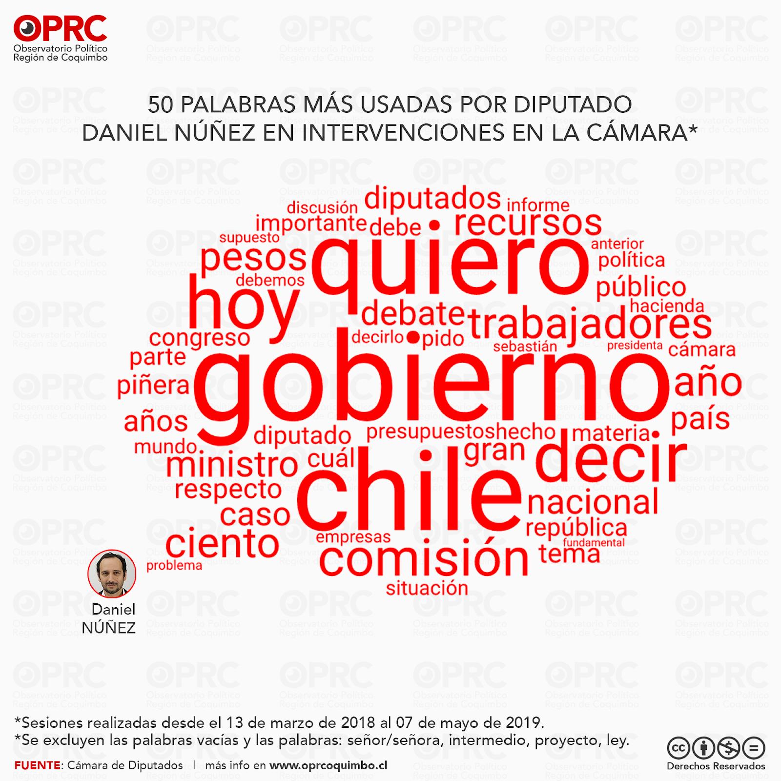 Palabras más usadas por Diputado Daniel Núñez en intervenciones en Sala