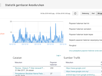 Misi Naikkan Pageviews #6