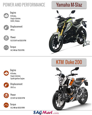 Yamaha M Slaz VS KTM Duke 200 Power and Performance