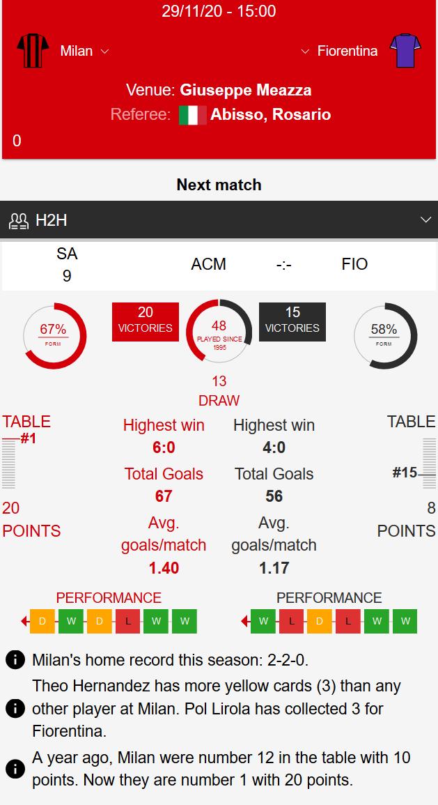 AC Milan - Fiorentina Klađenje
