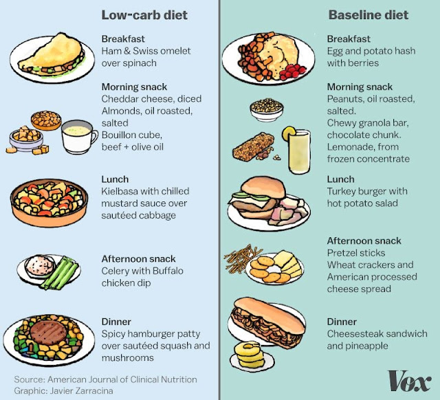 anabolic diet post workout carbs