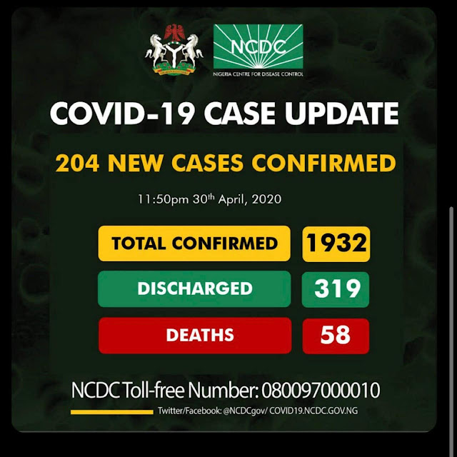 COVID-19: NCDC confirms 204 cases as toll rises to 1932