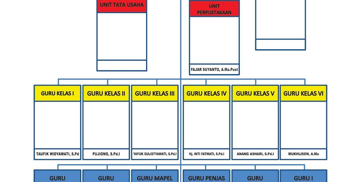Desain Struktur Organisasi Sekolah cdr gratis | Kumpulan ...