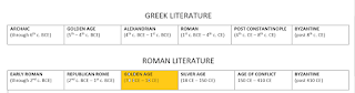 Early Roman Lit: through 2nd c BCE: Republican Rome: through 1st c. BCE; Golden Age: 70 BCE to 18 CE; Silver Age: 18 CE to 150 CE; Age of Conflict: 150 CE - 410 CE; Byzantine: after 410 CE