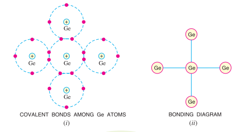Bonds in Semiconductors