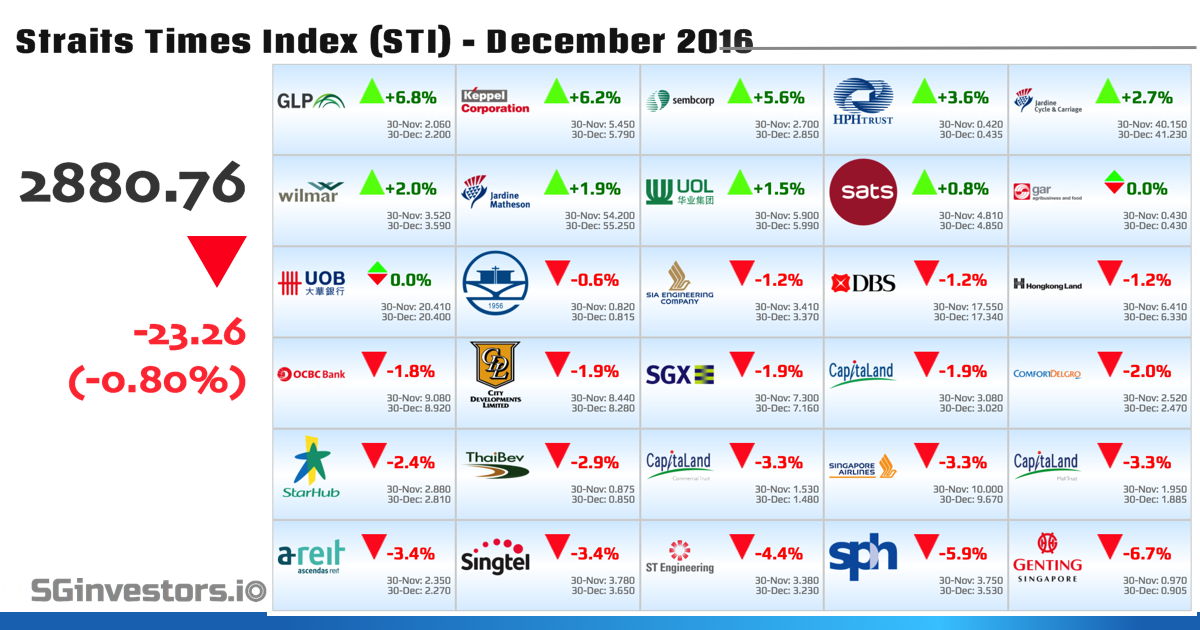 Performance of Straits Times Index (STI) Constituents in December 2016