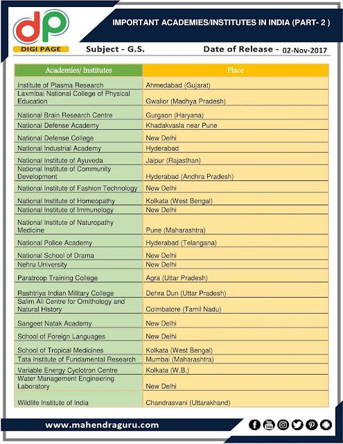 DP | Important Academies/Institutes In India (Part-2) | 02 - 11 -17
