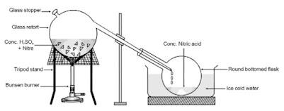 التحضير المختبري لحمض النيتريك