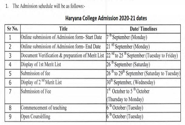 Haryana College Merit list 2020 UG 1st 2nd cut off list