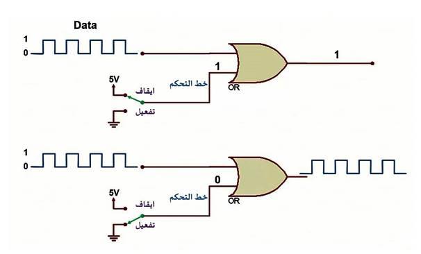 استخدامات البوابة OR