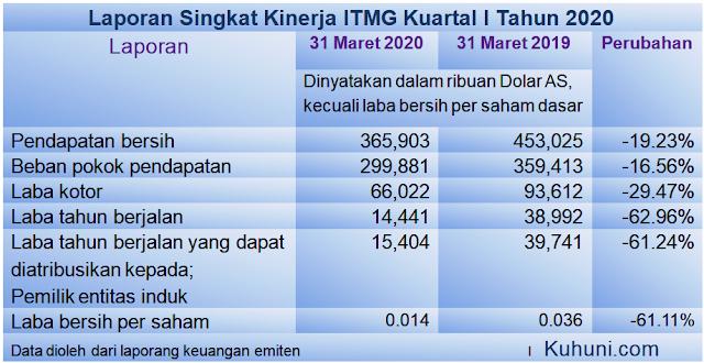 Laporan Keuangan ITMG Q1 2020