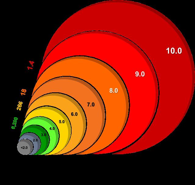 La Magnitud de Richter cuantifica la energía liberada por un sismo en millones de ergios. En este gráfico también se puede observar cualitativamente la intensidad de los sismos con respecto a los daños y la ocurrencia anual