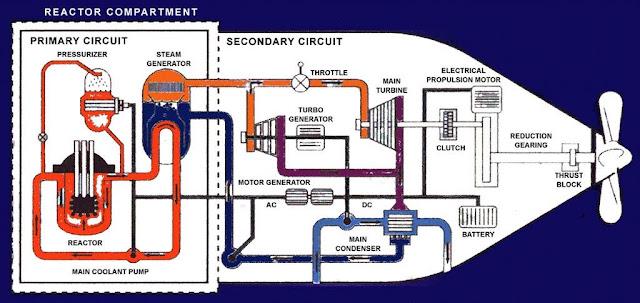 La disposición de la planta de propulsión de un submarino nuclear británico
