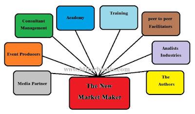 Apa Itu Market Maker ? Pengertian Market Maker Forex