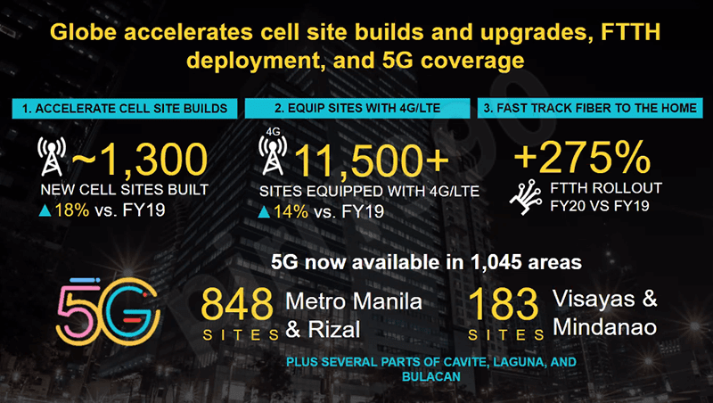 Globe posted solid network upgrades last year, vows to build more infra this year