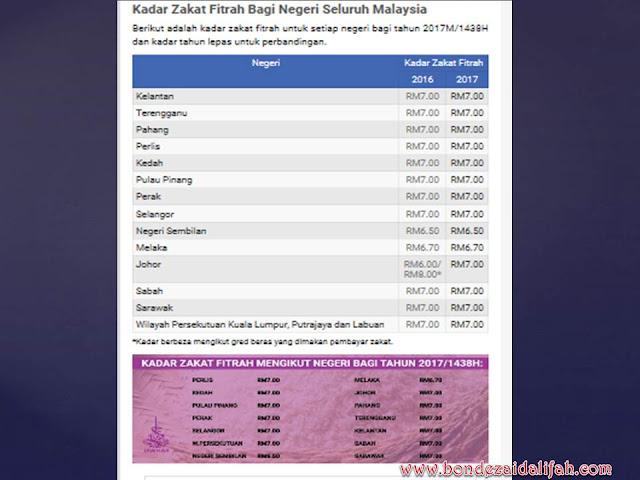 KADAR ZAKAT FITRAH BAGI NEGERI SELURUH MALAYSIA