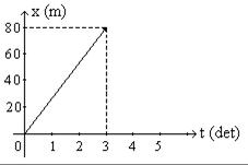 gambar 3 Materi dan Soal Garis Lurus Fisika SMA/SMK