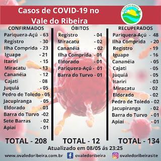 O Vale do Ribeira neste 09/05, soma 208 casos positivos e 12 mortes do Coronavírus - Covid-19