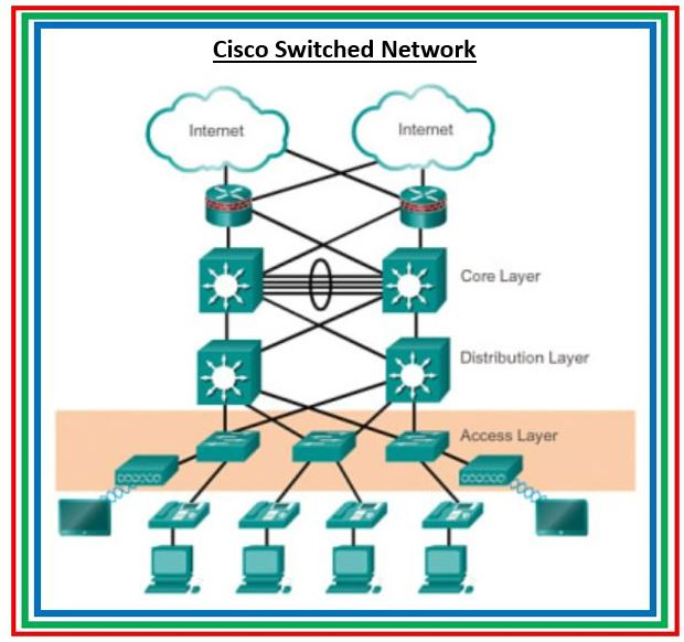 Part 1: Cisco Switch commands reference guide