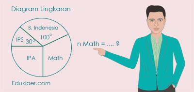 Pembahasan soal un matematika statistika