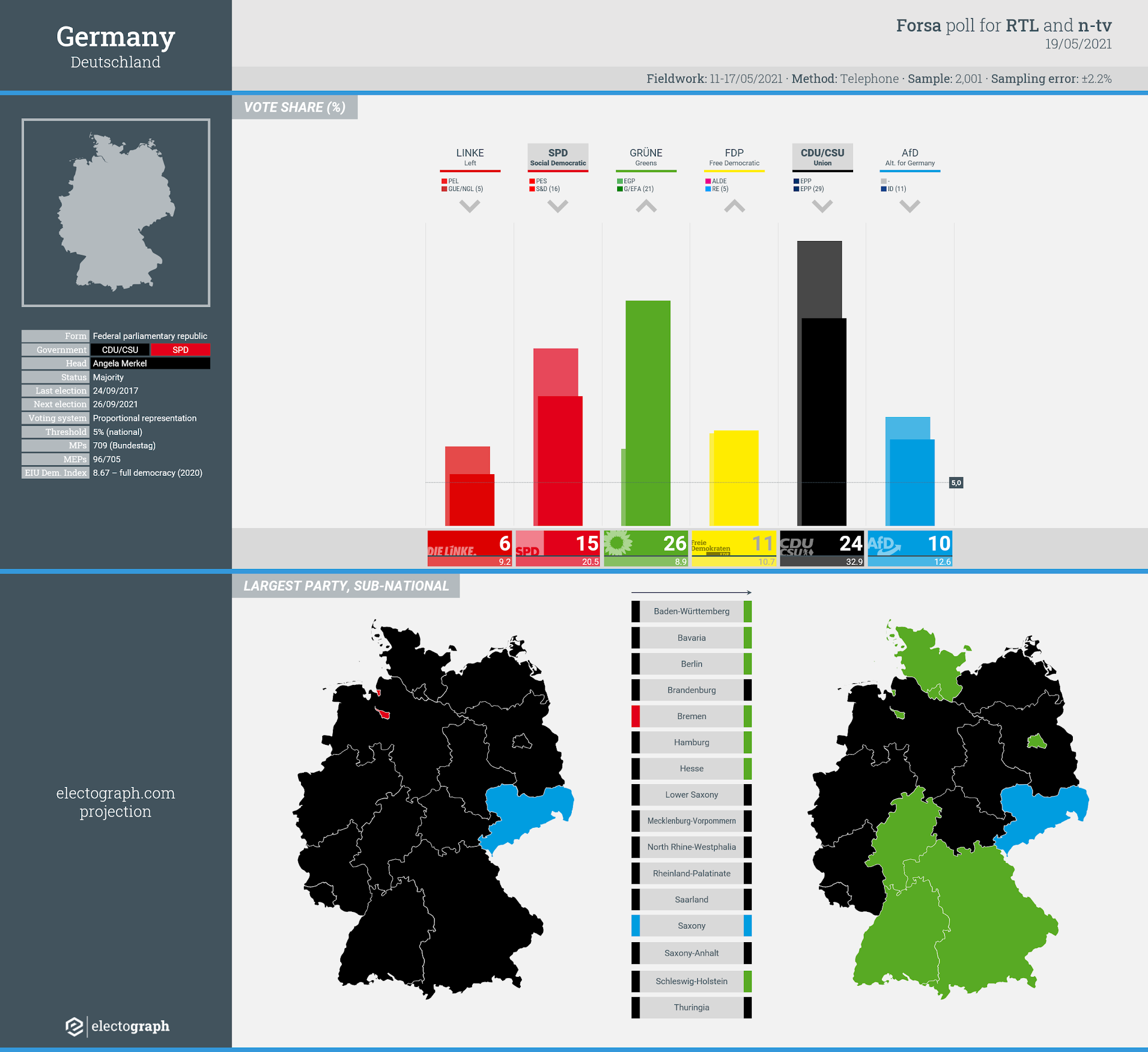 GERMANY: Forsa poll chart for RTL and n-tv, 19 May 2021