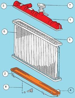 bagian bagian radiator