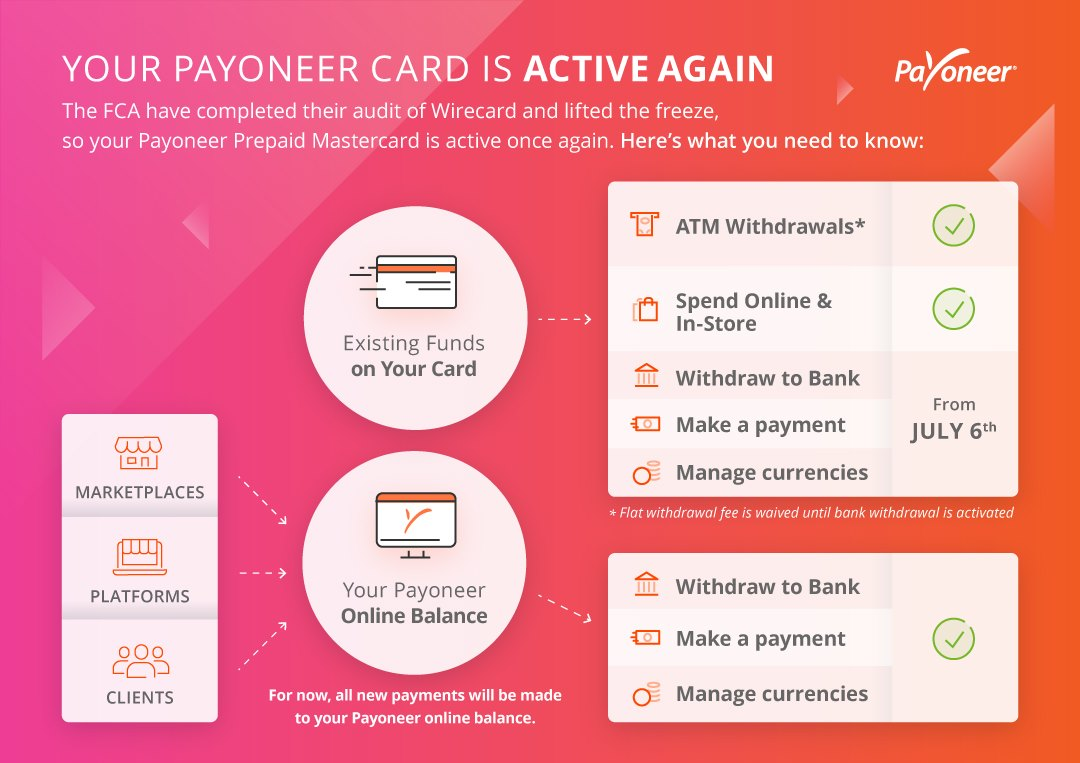 Payoneer Bank Withdrawal Starts