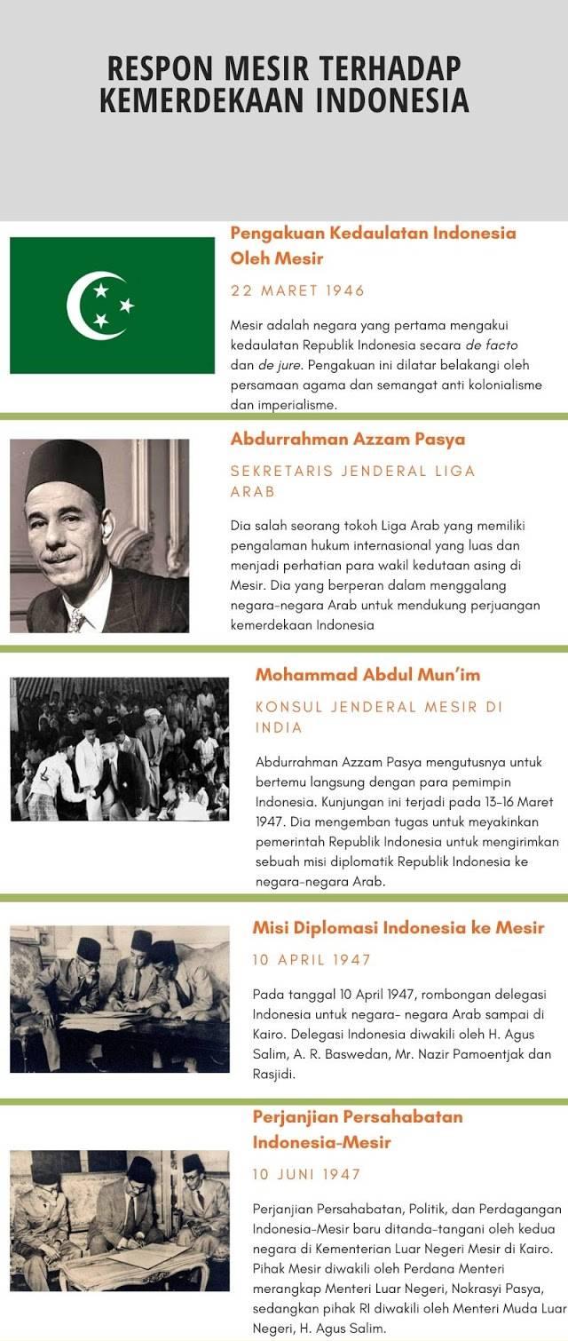 Respon Mesir Terhadap Proklamasi Kemerdekaan Indonesia