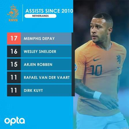 Memphis Sets Multiple Netherlands Assists Records after Estonia Win