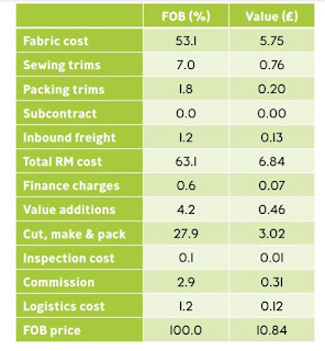 cost structure of garment FOB