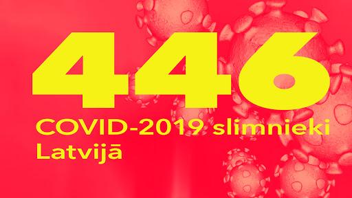 Koronavīrusa saslimušo skaits Latvijā 1.04.2020.