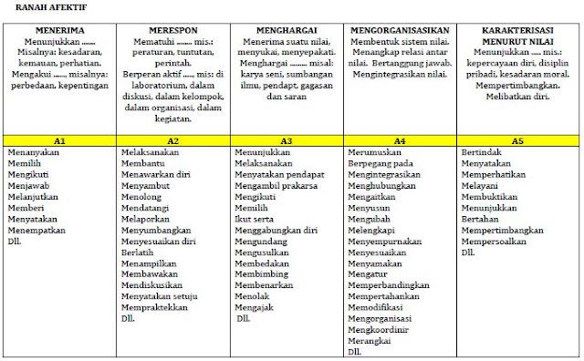 KKO Kurikulum 2013 Edisi Revisi Teori Bloom Ranah Afektif-Sikap