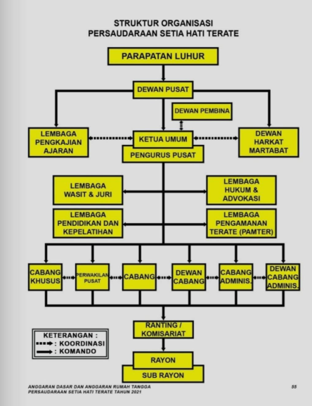 Struktur Organisasi PSHT