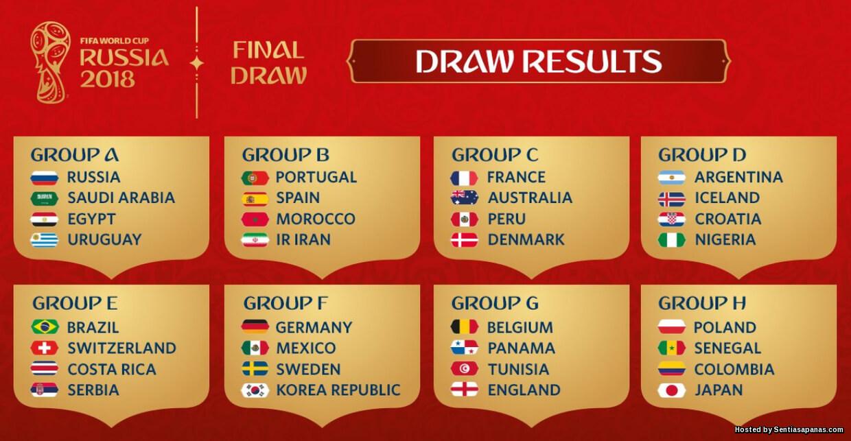 Jadual Perlawanan Dan Keputusan Piala Dunia FIFA 2018