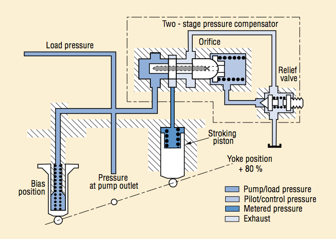 Hydraulic circuit of a pump with two-stage pressure regulator