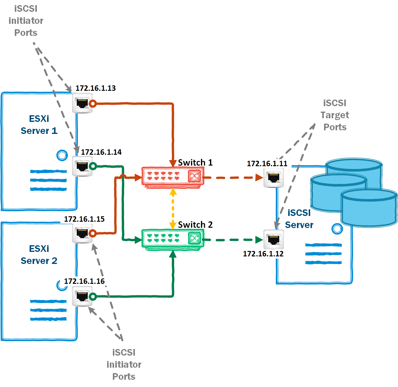 vGeek: Configuring Microsoft iSCSI Target datastore on Esxi
