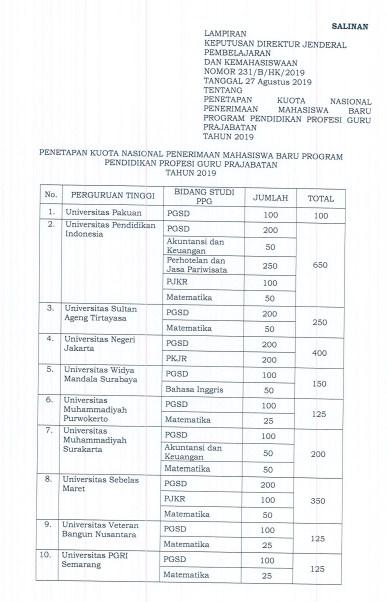 Daftar Universitas LPTK Yang Berhak Menyelenggarakan PPG