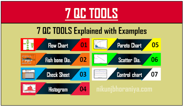 7 QC Tools for Process Improvement
