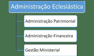 Gestão eclesiástica