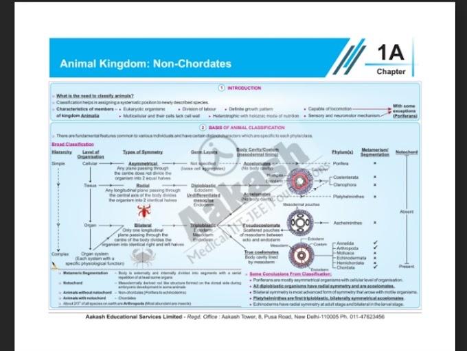 Aakash Biology Mind Maps Pdf